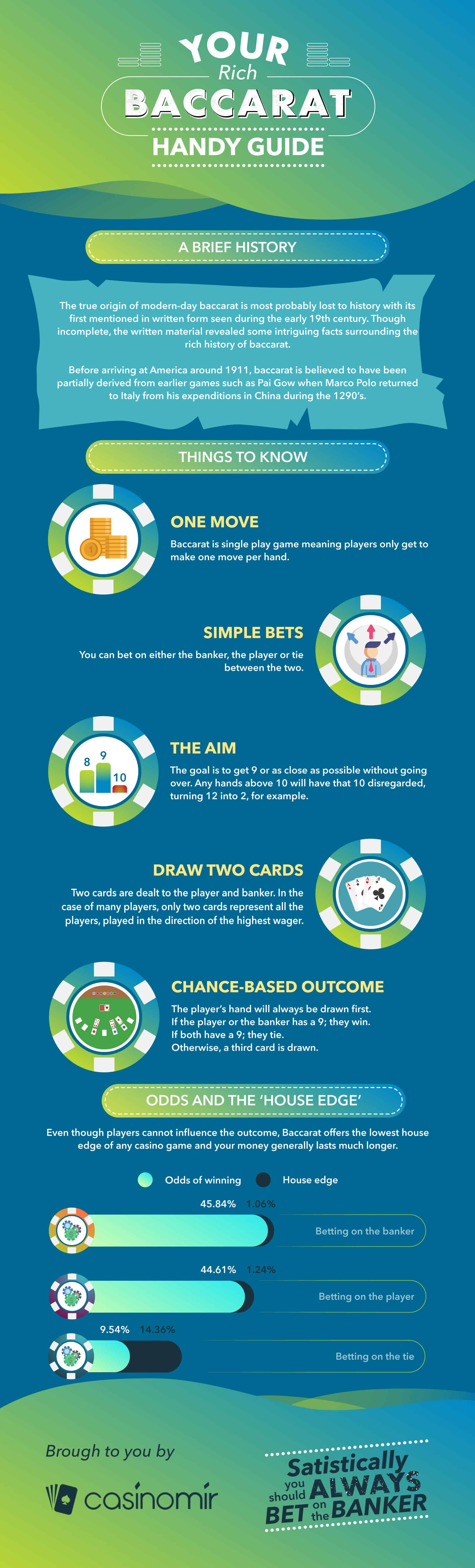 infographic baccarat guide
