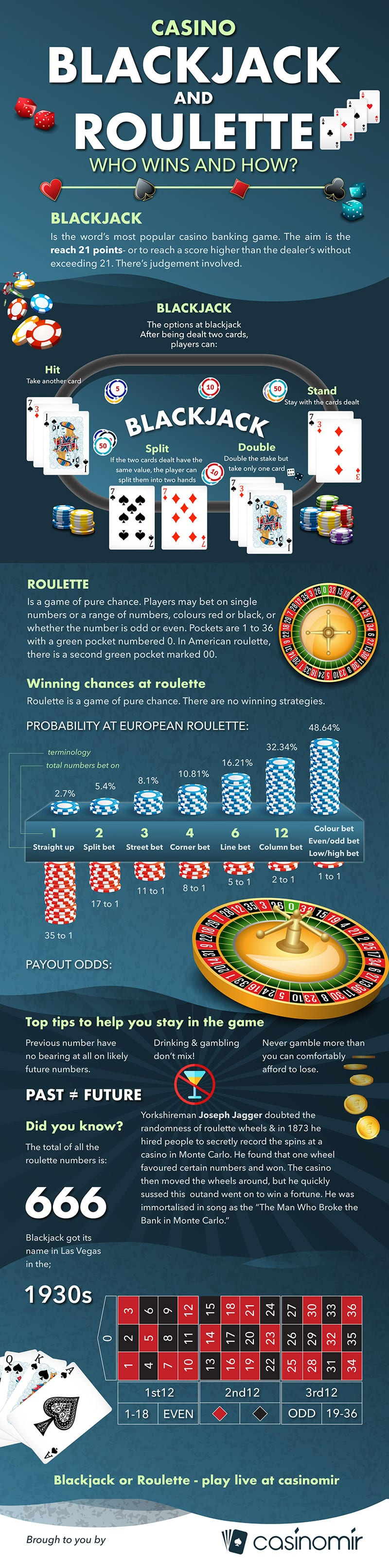 who wins and how in blackjack and roulette