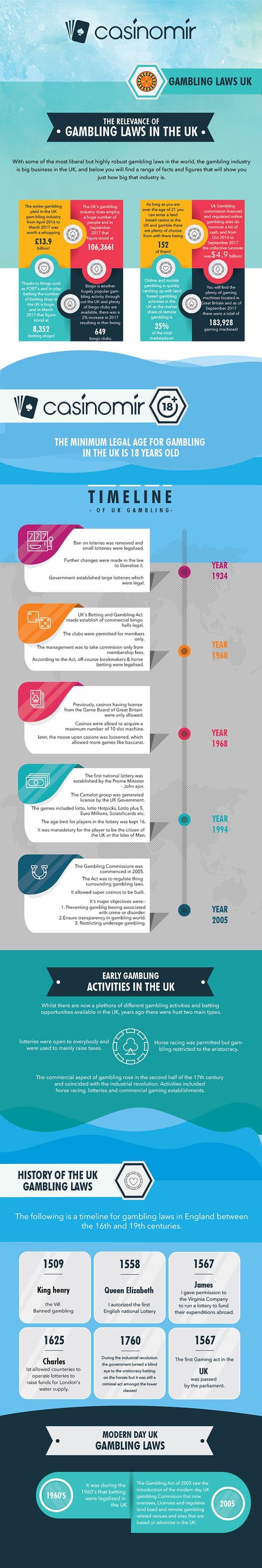 gambling laws infographic
