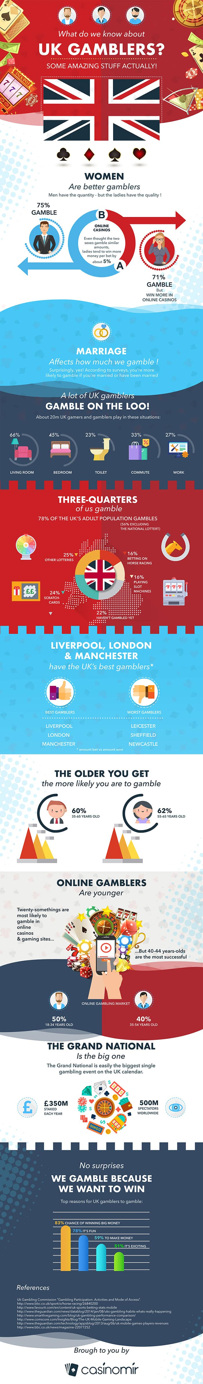 UK Gamblers Fun Fact Infographic